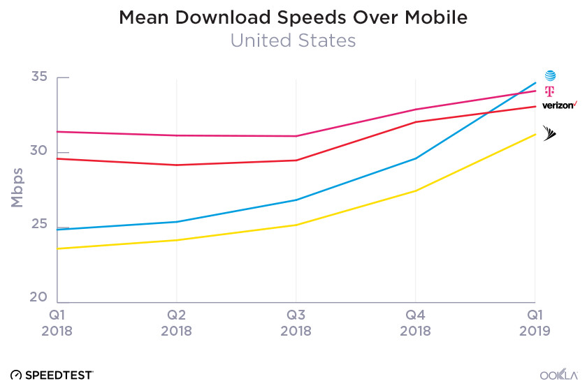 Speed test results push back against AT&T's 'fastest network' 5G E claims