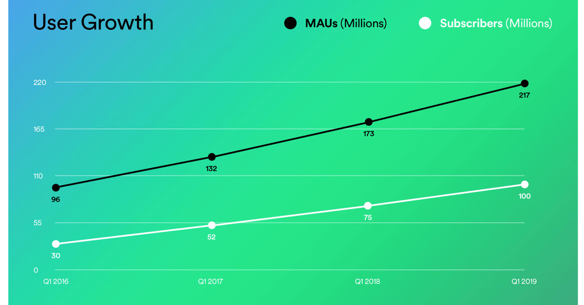 Spotify is first to 100 million paid subscribers