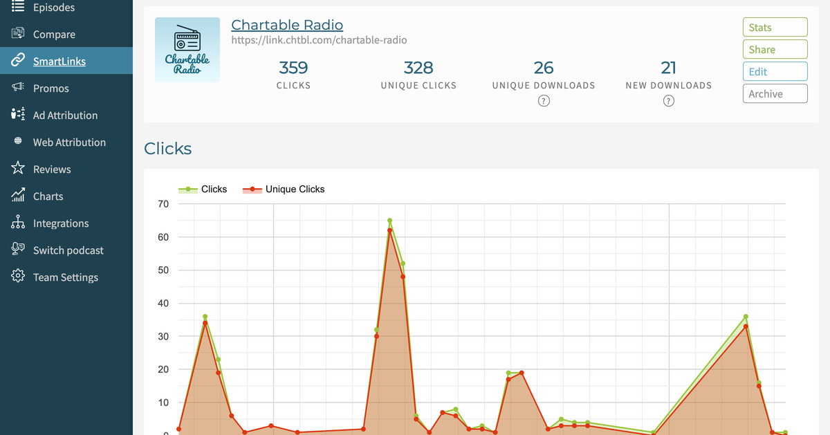 Chartable will help podcasters track how listeners find their show