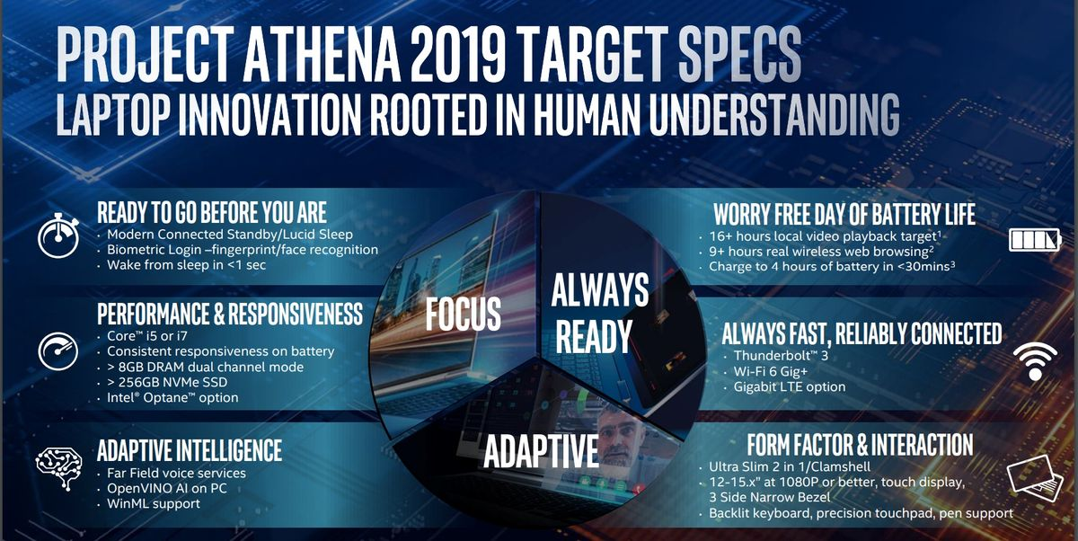 Intel's Project Athena could make laptops better, if only it had teeth
