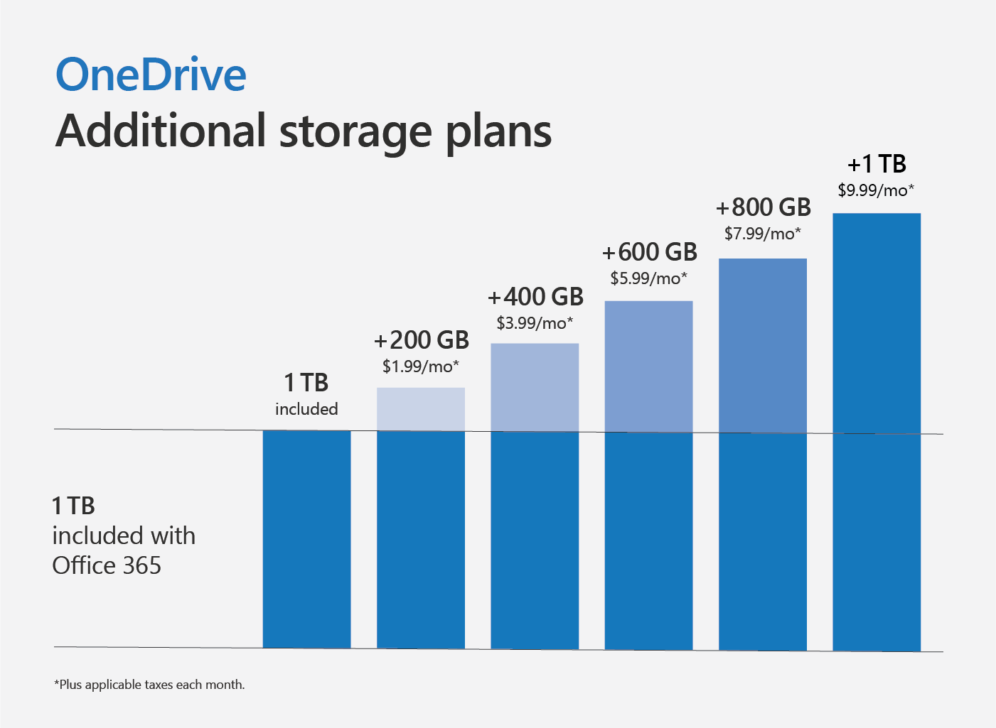 Graph showing additional storage plan for OneDrive