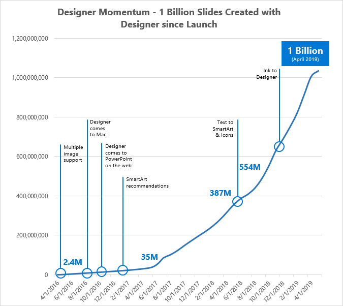 A graph showing the momentum of a designer, 1 Designer