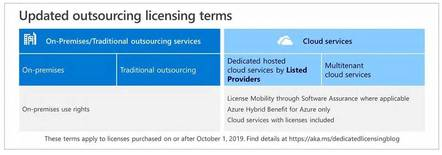 Microsoft introduces new license terms for public cloud providers