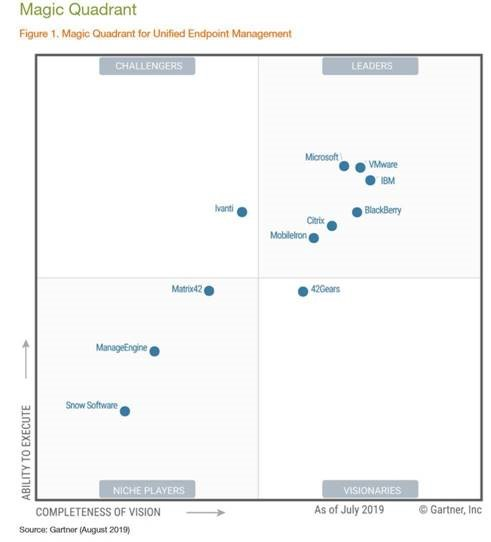 Microsoft is a leader in the Gartner Magic Quadrant for Unified Endpoint Management, 2019 - Microsoft 365 Blog