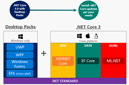 The next .NET Core 3 will support desktop applications in Windows