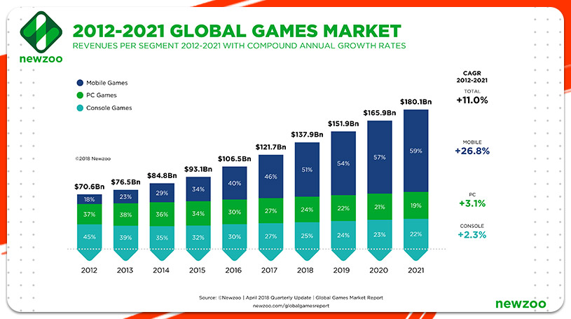 Global Games Market by newzoo