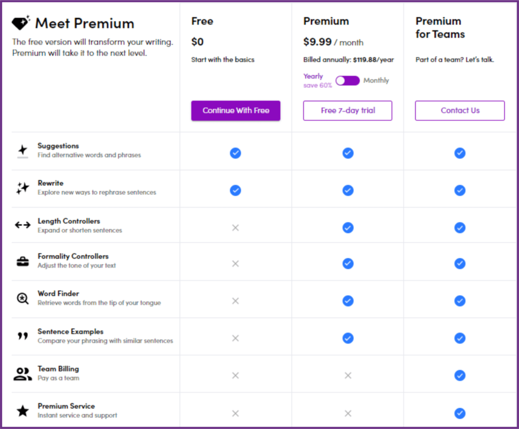 Wordtune pricing plan