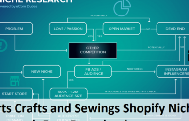 Arts Crafts and Sewings Shopify Niche Research Free Download