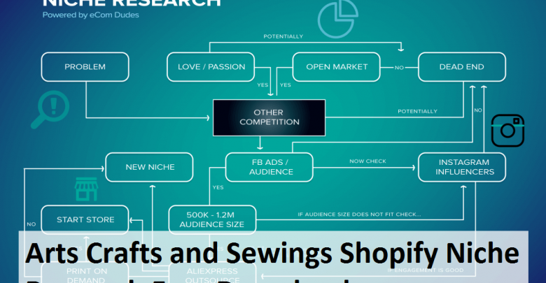 Arts Crafts & Sewing Shopify Niche Study Free Download